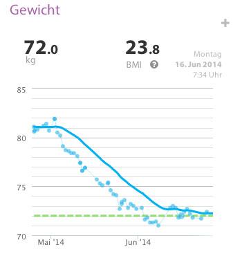 gewichtsverlust-21tage-hcg-diaet